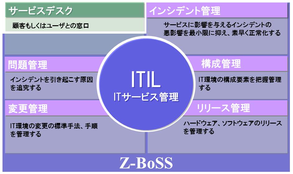 Z-BoSS ITIL Z-BoSS - ITLベースの運用・管理製品 - 株式会社SRA ネッ